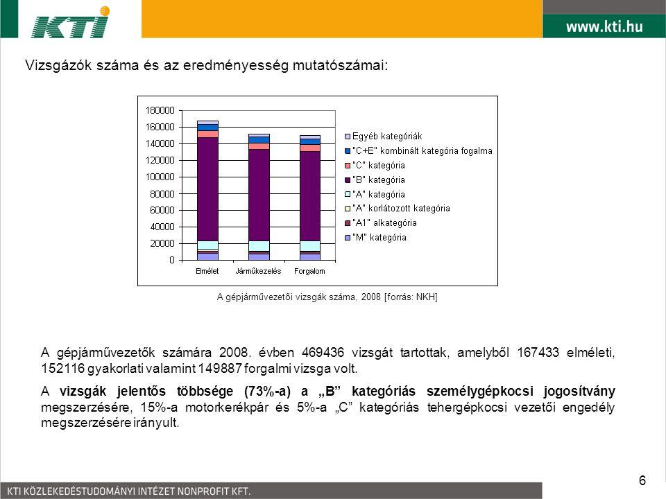 A gépjárművezetői vizsgák száma, 2008 [forrás: NKH]